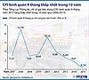 CPI bình quân 9 tháng thấp nhất 10 năm qua