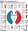 Các đội tuyển quốc gia vô địch EURO