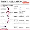 Vì sao giá xe ô tô ở Việt Nam gấp ba lần ở Mỹ?