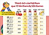 Thành tích của Việt Nam qua 15 lần tham dự SEA Games