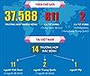Số người mắc virus Corona lên đến 37.588 người