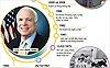 Thượng nghị sĩ John McCain qua đời vì ung thư não