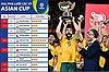 Vua phá lưới các kỳ Asian Cup