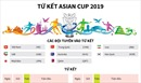 Tứ kết Asian Cup 2019
