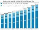 Tổng doanh thu gần 700 CLB châu Âu thua xa 30 'ông lớn'