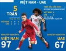 Những con số thống kê 'hâm nóng' trận đối đầu Việt Nam - UAE