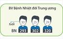 Đã có 305 bệnh nhân mắc COVID-19 được công bố khỏi bệnh