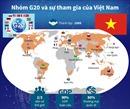 Nhóm G20 và sự tham gia của Việt Nam