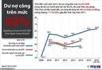 Dư nợ công trên mức 62% GDP