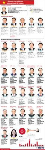 Các thành viên Chính phủ nhiệm kỳ 2016-2021
