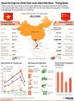 Quan hệ hợp tác chiến lược toàn diện Việt Nam - Trung Quốc