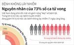 Bệnh không lây nhiễm: Nguyên nhân của 73% số ca tử vong