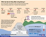 Nhìn lại dự án thủy điện sông Bung 2