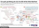 Các quốc gia không yêu cầu visa đối với hộ chiếu Việt Nam