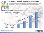 11 tháng, cả nước thu hút hơn 18 tỷ USD vốn FDI