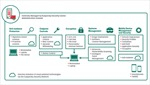 Kaspersky Endpoint Security- giải pháp bảo mật mới cho doanh nghiệp