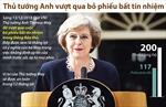 Thủ tướng Anh vượt qua bỏ phiếu bất tín nhiệm