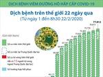 Diễn biến dịch COVID-19 trên thế giới trong 22 ngày