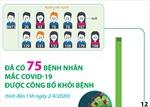 Đã có 75 bệnh nhân mắc COVID-19 được công bố khỏi bệnh