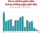 Số ca mắc COVID-19 tại Việt Nam giảm dần trong những ngày gần đây