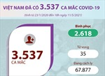 Việt Nam đã ghi nhận tổng cộng 3.537 ca mắc COVID-19
