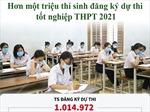Hơn một triệu thí sinh đăng ký dự thi tốt nghiệp THPT 2021