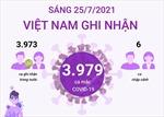 Sáng 25/7/2021: Việt Nam ghi nhận 3.979 ca mắc COVID-19