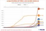 Hà Nội là 1 trong 12 địa phương có trên 1.000 ca mắc COVID-19