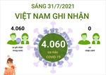 Sáng 31/7, Việt Nam ghi nhận 4.060 ca mắc COVID-19