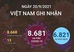Ngày 20/9/2021, Việt Nam ghi nhận 8.681 ca mắc COVID-19