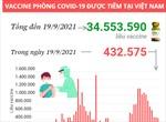 Hơn 34,5 triệu liều vaccine phòng COVID-19 đã được tiêm tại Việt Nam