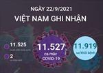 Ngày 22/9/2021, Việt Nam ghi nhận 11.527 ca mắc COVID-19