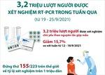 3,2 triệu lượt người được xét nghiệm RT-PCR trong tuần qua