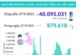 Hơn 40 triệu liều vaccine phòng COVID-19 đã được tiêm tại Việt Nam