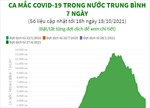 Ca mắc COVID-19 trong nước trung bình 7 ngày đi xuống rõ rệt