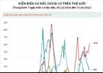 Diễn biến ca mắc COVID-19 trên thế giới