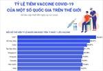 Tỷ lệ tiêm vaccine COVID-19 của một số nước trên thế giới
