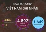 Ngày 28/10/2021, Việt Nam ghi nhận 4.892 ca mắc COVID-19