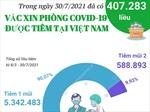 Đã có 407.283 liều vaccine phòng COVID-19 được tiêm trong ngày 30/7/2021