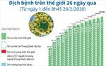 Dịch bệnh COVID-19 trên thế giới trong 26 ngày qua