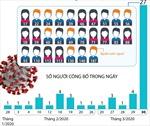Đã có 52 bệnh nhân mắc COVID-19 được công bố khỏi bệnh