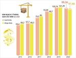 5 tháng năm 2020, Việt Nam xuất siêu gần 2 tỷ USD