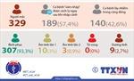 Việt Nam đã có 329 ca mắc COVID-19