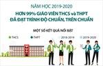 Năm học 2019-2020: Hơn 99% giáo viên THCS và THPT đã đạt trình độ chuẩn, trên chuẩn