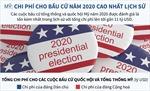 Chi phí cho bầu cử Mỹ năm 2020 cao nhất lịch sử