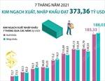 7 tháng năm 2021, tổng kim ngạch xuất nhập khẩu đạt 373,36 tỷ USD