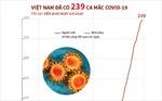 Tới sáng 4/4, Việt Nam ghi nhận 239 ca mắc COVID-19