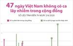 47 ngày Việt Nam không ghi nhận ca lây nhiễm trong cộng đồng