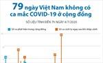 79 ngày Việt Nam không ghi nhận ca mắc COVID-19 trong cộng đồng