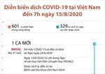 Diễn biến dịch COVID-19 tại Việt Nam đến 7h ngày 15/8/2020